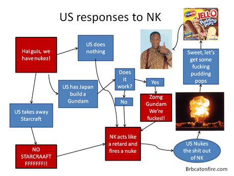 US responses to North Korea